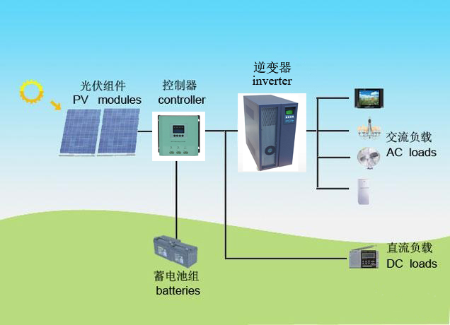 inverter solar power system 10kw 220VDC hybrid