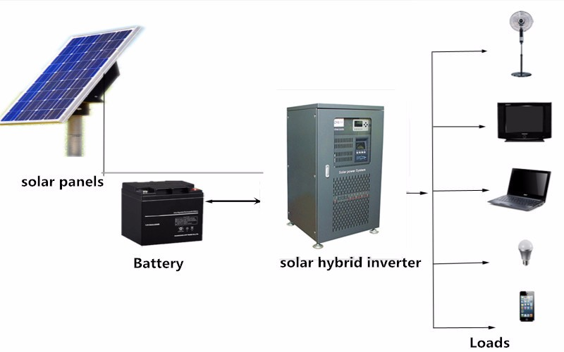 30Kw hybrid solar inverter 3 phase pure sine wave manufacture