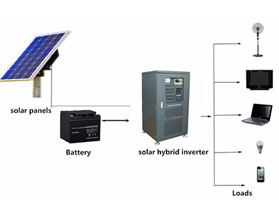 How to choose a solar inverter manufacturer?