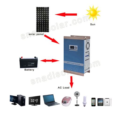 Pure Sine Wave Inverter application