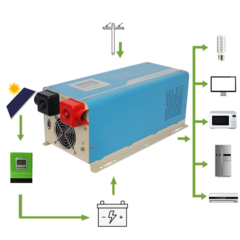Pure Sine Wave Inverter 2000 Watts